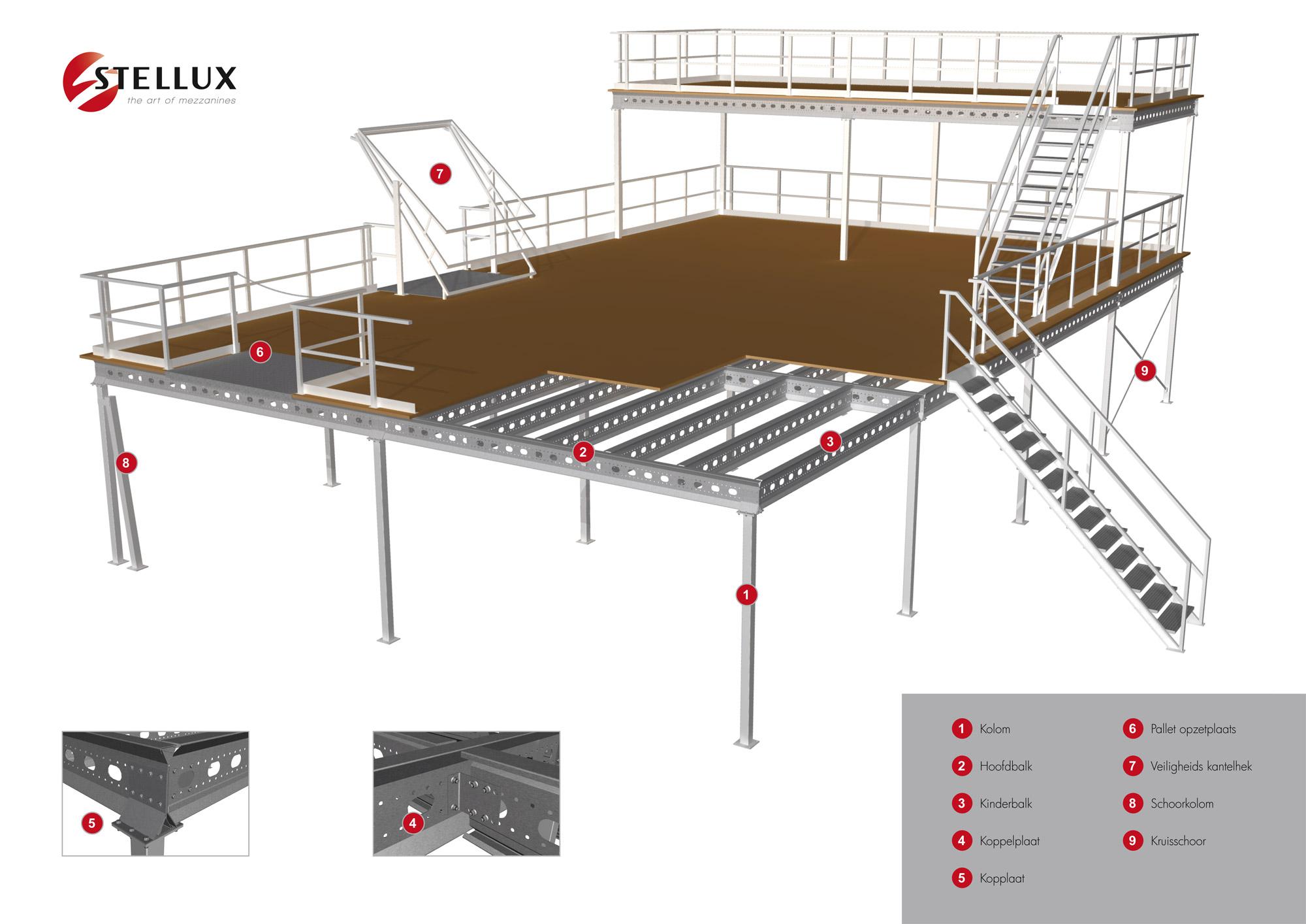 Stellux opbouw for Mezzanine floor construction details